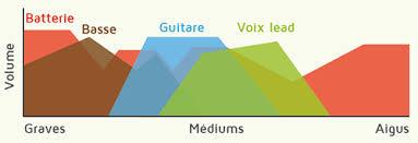 La phase d'équalisation (EQ) pendant le mixage audio d'un morceau